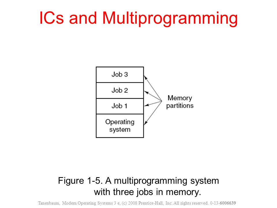 Figure 1-5.A multiprogramming system with three jobs in memory.