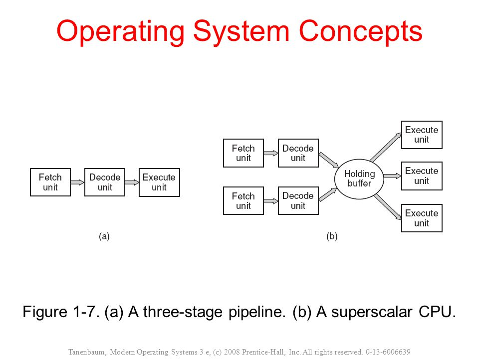 Operating System Concepts Figure 1-7.(a) A three-stage pipeline.
