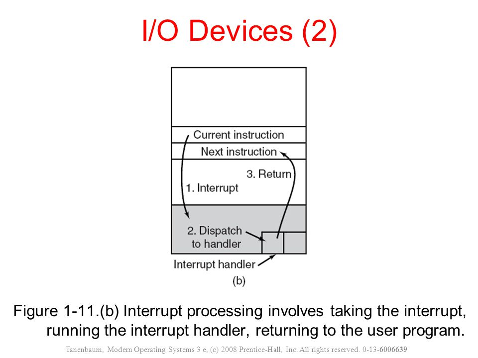 Figure 1-11.(b) Interrupt processing involves taking the interrupt, running the interrupt handler, returning to the user program.