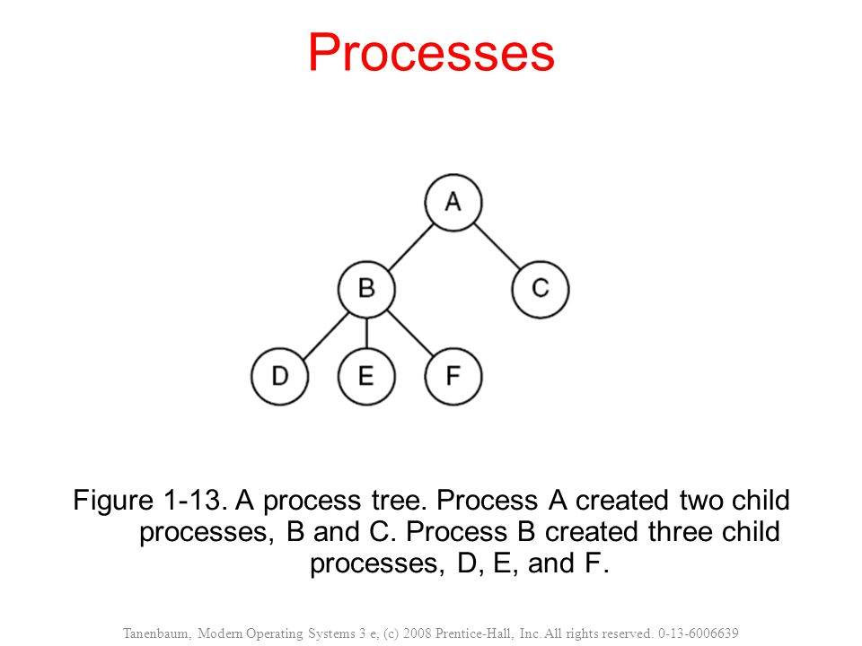 Processes Figure 1-13.A process tree. Process A created two child processes, B and C.