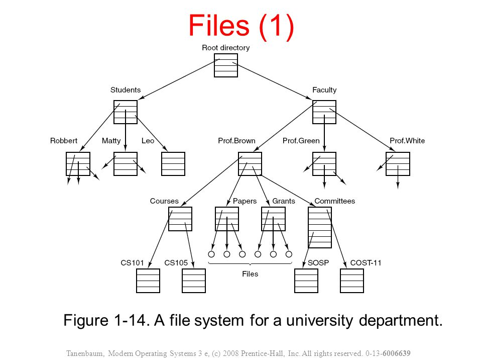 Figure 1-14.A file system for a university department.