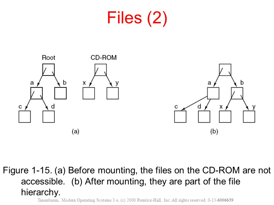 Figure 1-15.(a) Before mounting, the files on the CD-ROM are not accessible.