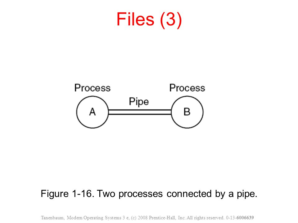 Figure 1-16.Two processes connected by a pipe.
