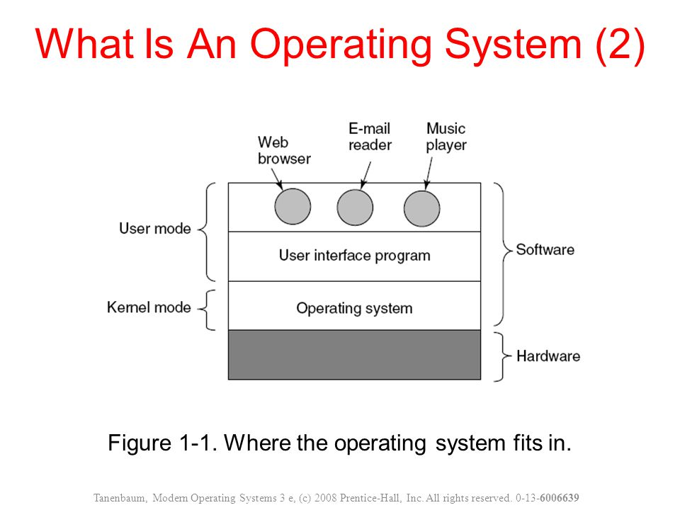 What Is An Operating System (2) Figure 1-1.Where the operating system fits in.