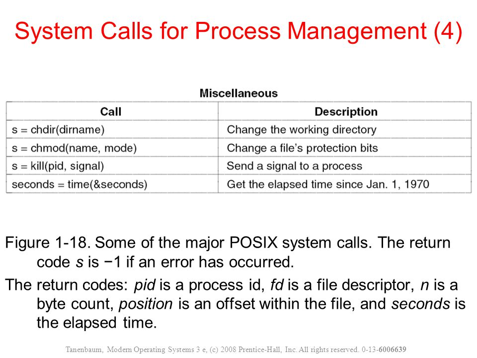 Figure 1-18.Some of the major POSIX system calls.