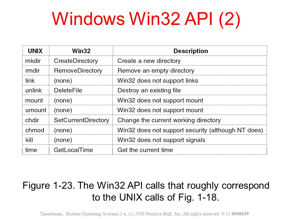 Windows Win32 API (2) Tanenbaum, Modern Operating Systems 3 e, (c) 2008 Prentice-Hall, Inc.