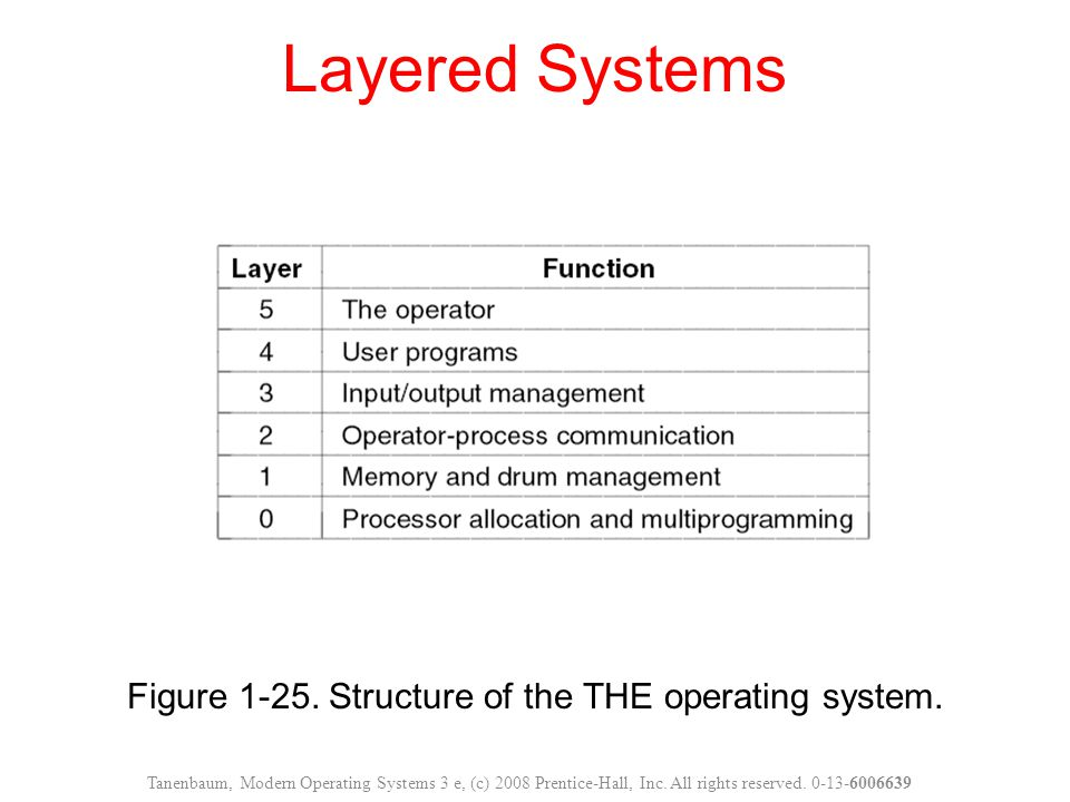 Figure 1-25.Structure of the THE operating system.