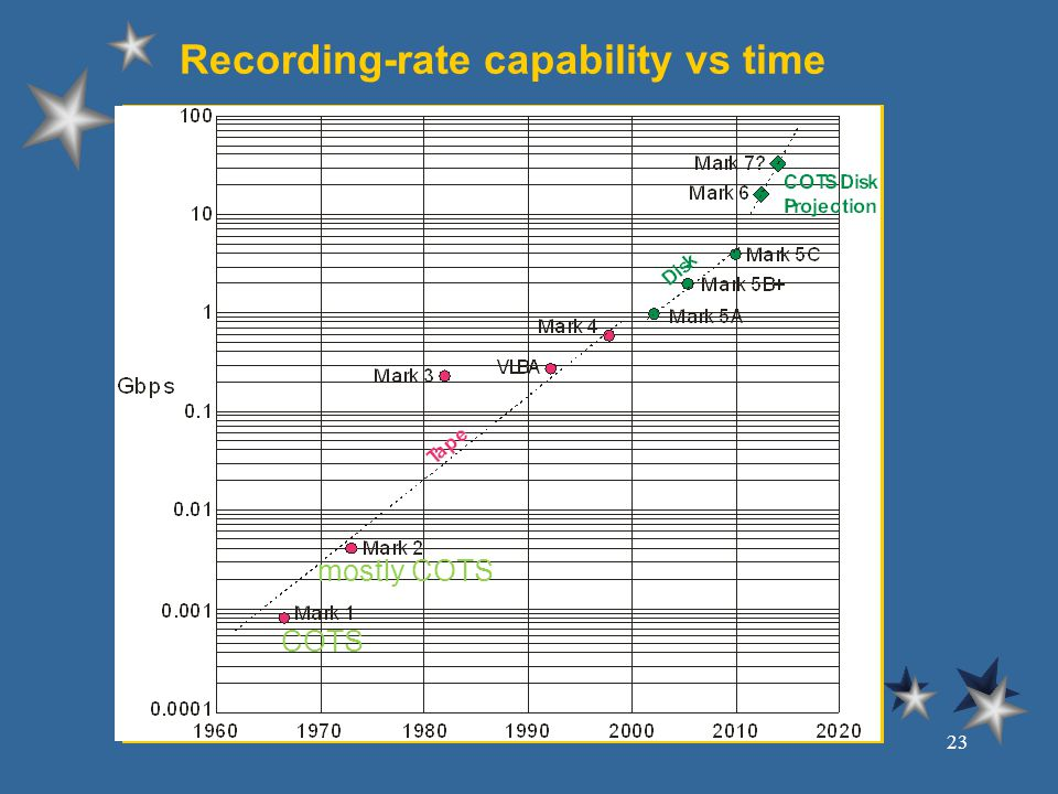 Recording-rate capability vs time 23 COTS mostly COTS