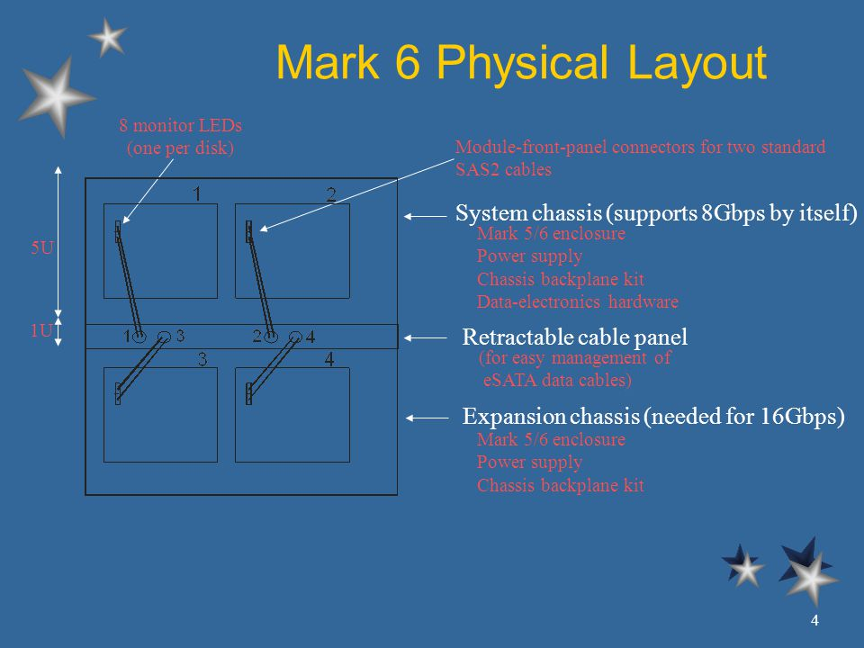 Mark 6 Physical Layout System chassis (supports 8Gbps by itself) Expansion chassis (needed for 16Gbps) Retractable cable panel Mark 5/6 enclosure Power supply Chassis backplane kit Data-electronics hardware (for easy management of eSATA data cables) Module-front-panel connectors for two standard SAS2 cables Mark 5/6 enclosure Power supply Chassis backplane kit 5U 1U 8 monitor LEDs (one per disk) 4