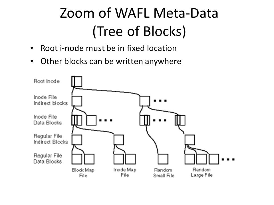 Zoom of WAFL Meta-Data (Tree of Blocks) Root i-node must be in fixed location Other blocks can be written anywhere