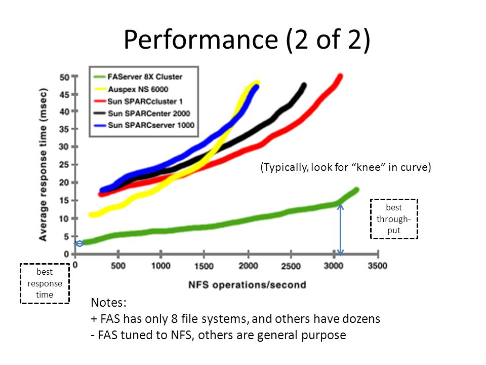 Performance (2 of 2) (Typically, look for knee in curve) Notes: + FAS has only 8 file systems, and others have dozens - FAS tuned to NFS, others are general purpose best response time best through- put