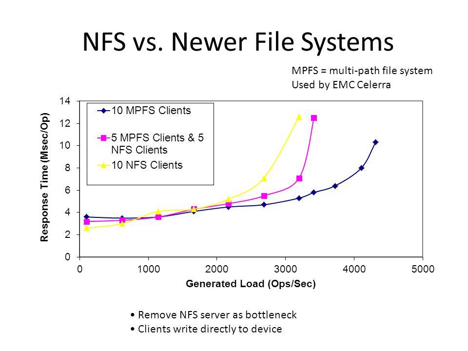 NFS vs.