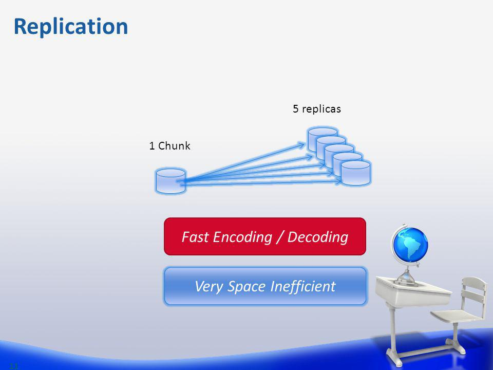 Replication 11 1 Chunk 5 replicas Fast Encoding / Decoding Very Space Inefficient