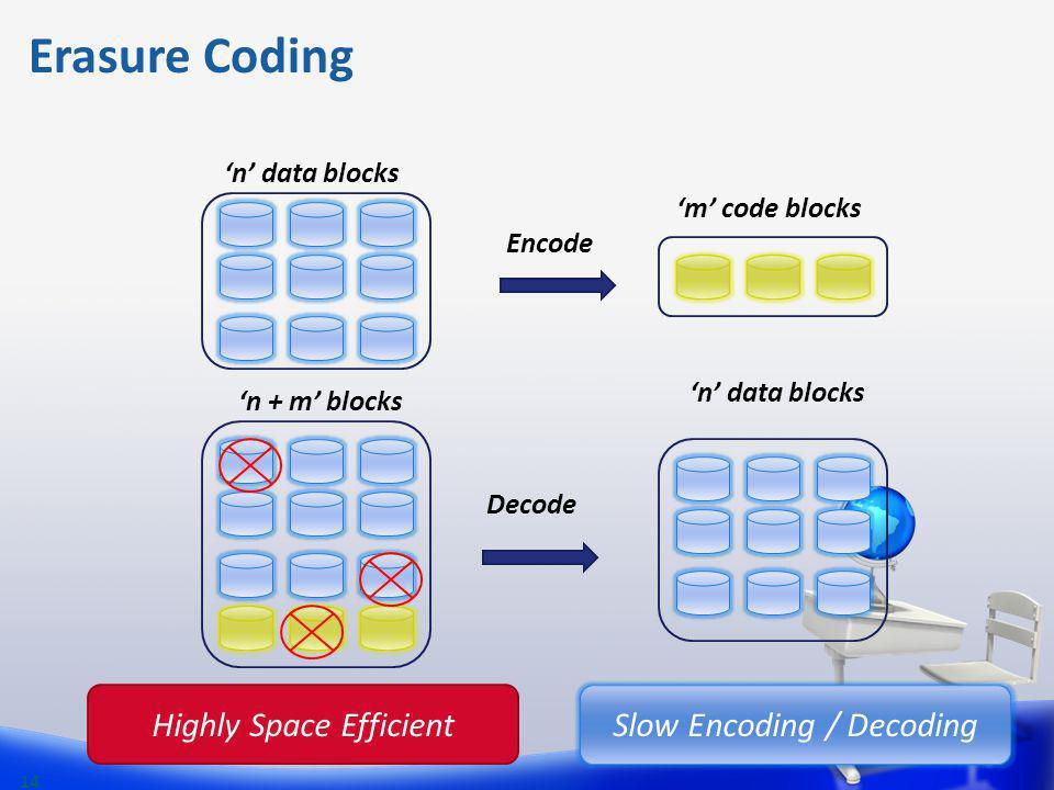 Erasure Coding 14 Highly Space Efficient Slow Encoding / Decoding n data blocks Decode Encode n + m blocks m code blocks n data blocks