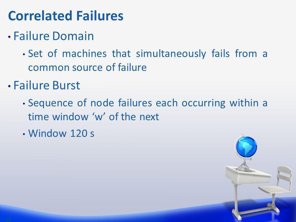 Correlated Failures Failure Domain Set of machines that simultaneously fails from a common source of failure Failure Burst Sequence of node failures e