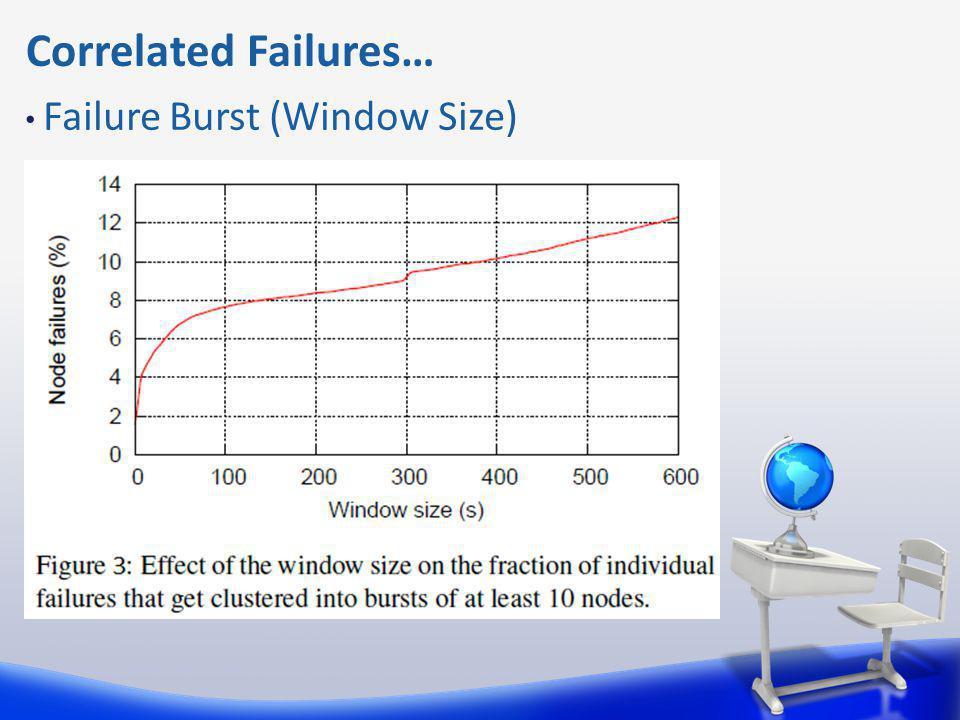 Correlated Failures… Failure Burst (Window Size)