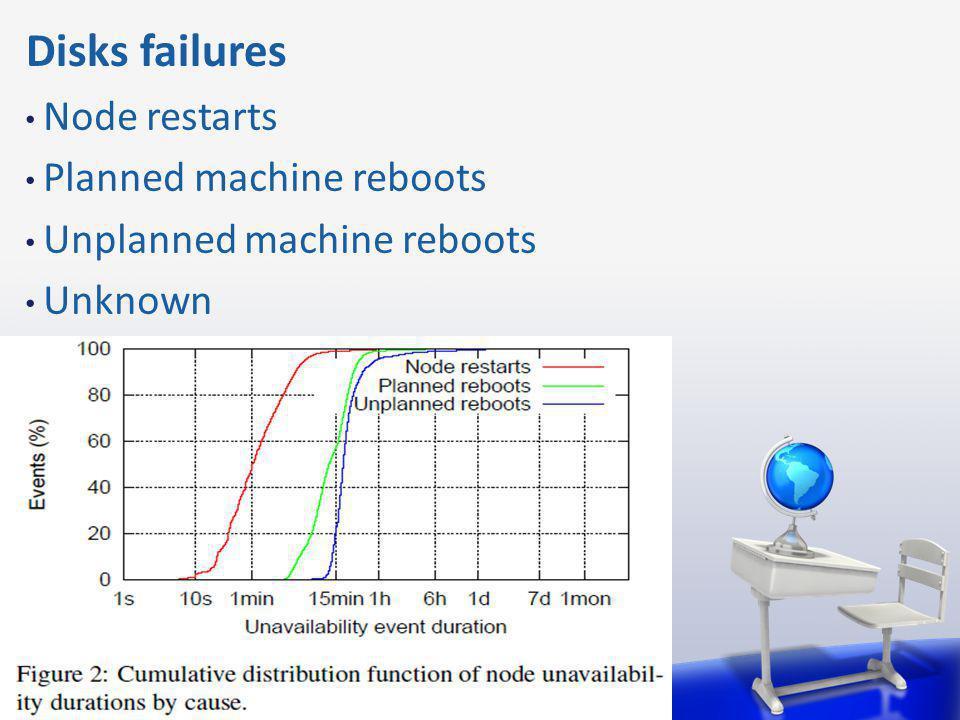 Disks failures Node restarts Planned machine reboots Unplanned machine reboots Unknown
