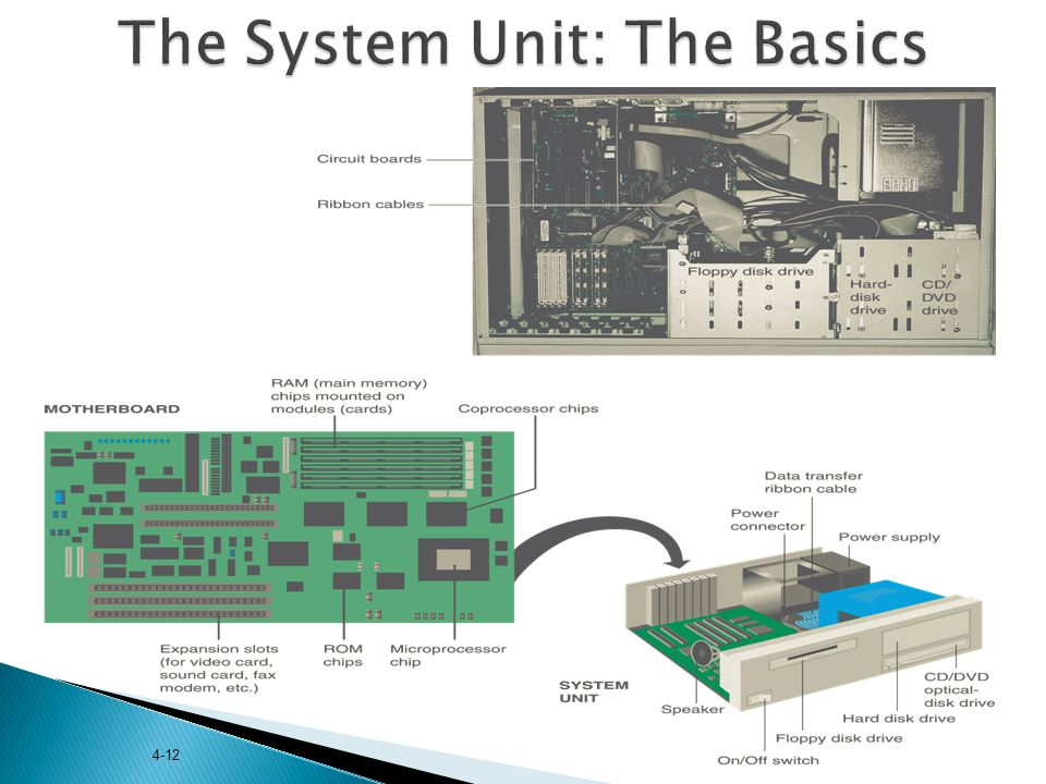 4-12 The System Unit: The Basics