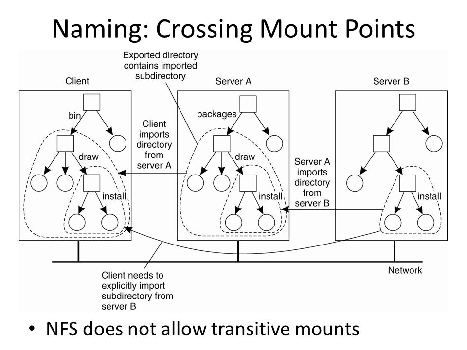 Naming: Crossing Mount Points NFS does not allow transitive mounts