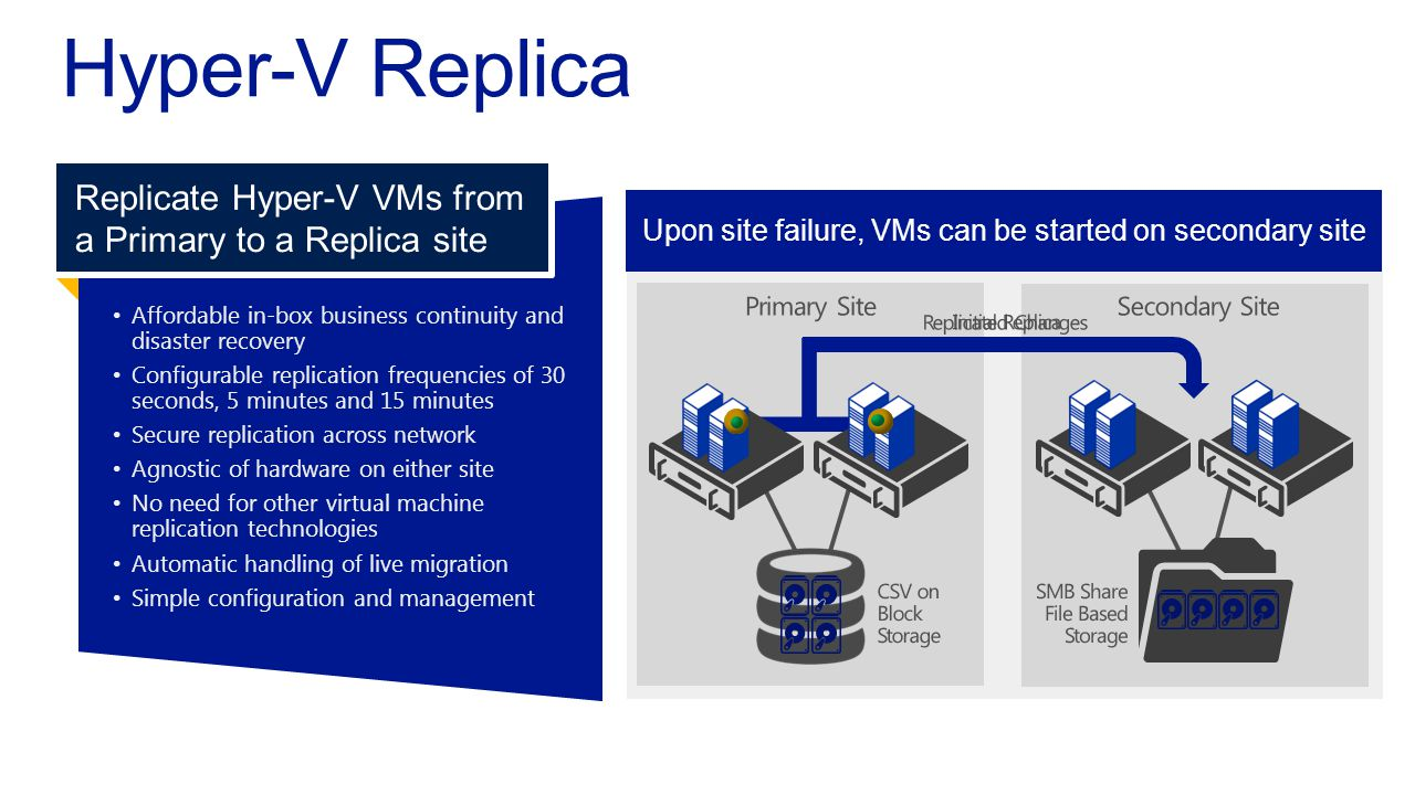 Once Hyper-V Replica is enabled, VMs begin replication Affordable in-box business continuity anddisaster recovery Configurable replication frequencies of 30seconds, 5 minutes and 15 minutes Secure replication across network Agnostic of hardware on either site No need for other virtual machinereplication technologies Automatic handling of live migration Simple configuration and management Replicate Hyper V VMs from a Primary to a Replica site Once replicated, changes replicated on chosen frequency Upon site failure, VMs can be started on secondary site
