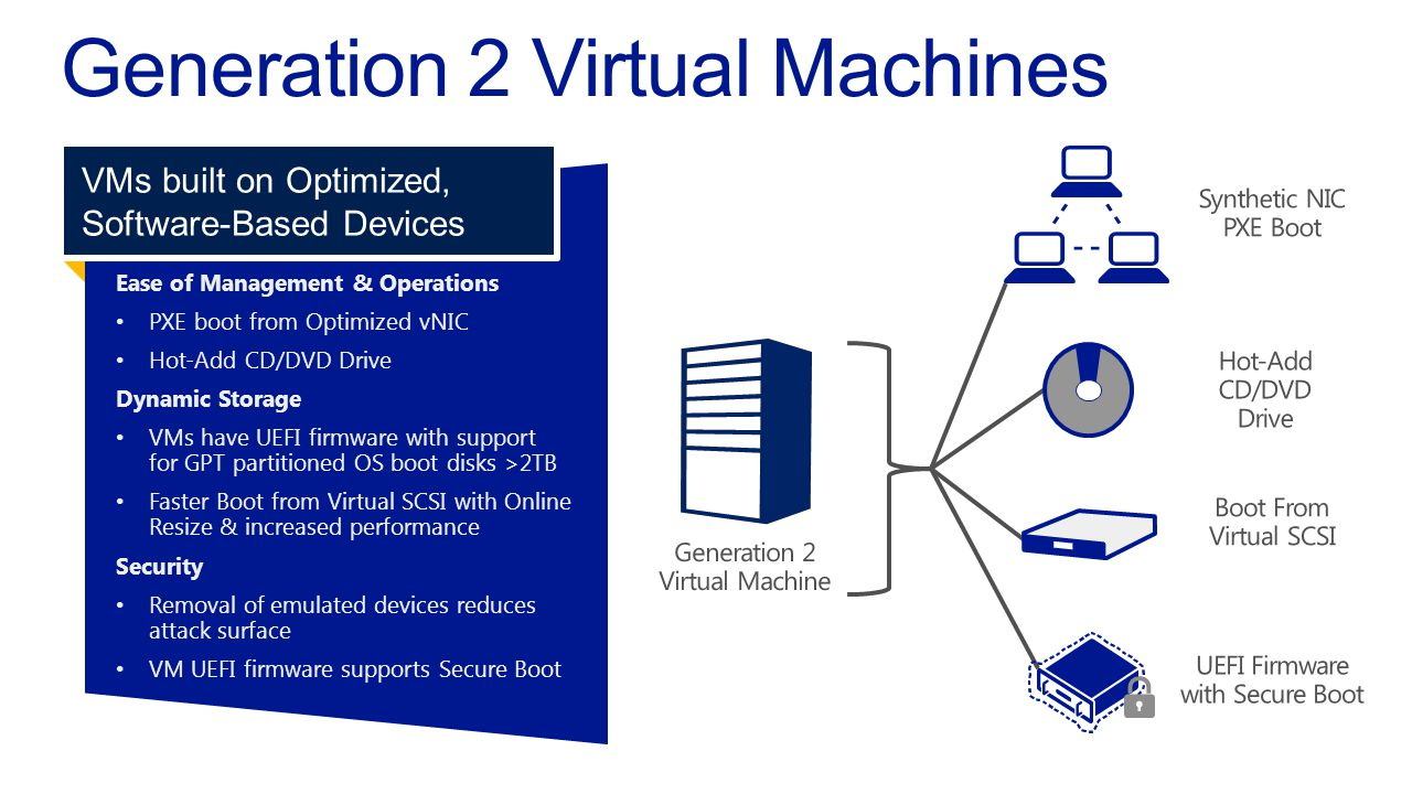 Ease of Management & Operations PXE boot from Optimized vNIC Hot-Add CD/DVD Drive Dynamic Storage VMs have UEFI firmware with supportfor GPT partitioned OS boot disks >2TB Faster Boot from Virtual SCSI with OnlineResize & increased performance Security Removal of emulated devices reducesattack surface VM UEFI firmware supports Secure Boot VMs built on Optimized, Software-Based Devices