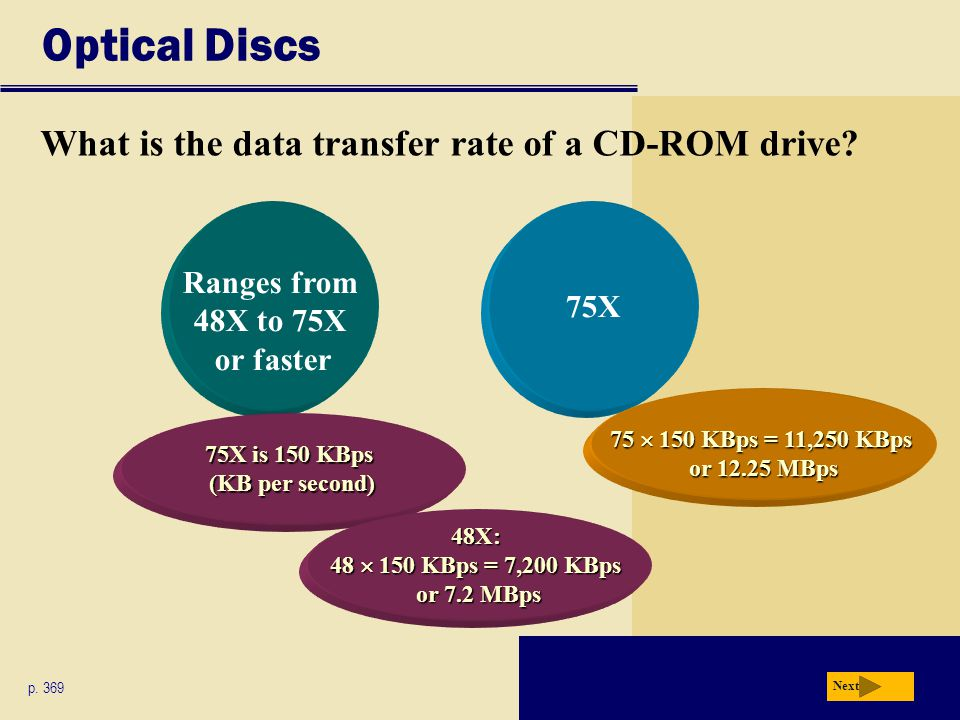 Optical Discs What is the data transfer rate of a CD-ROM drive? p. 369 Next 75X Ranges from 48X to 75X or faster 75 150 KBps = 11,250 KBps or 12.25 MB