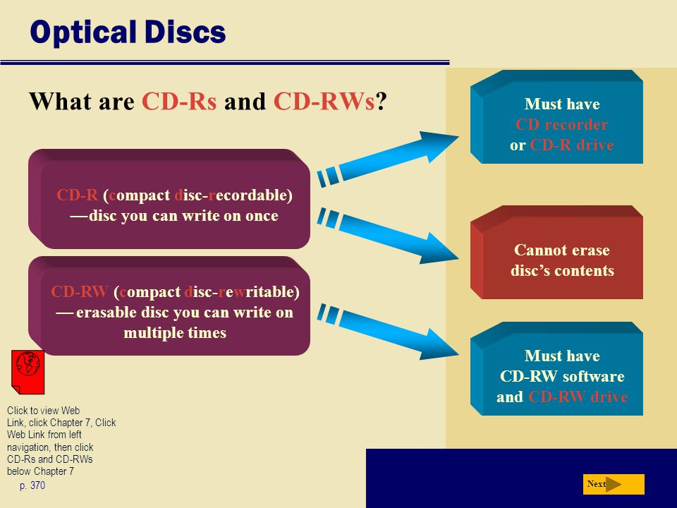 Optical Discs What are CD-Rs and CD-RWs? p. 370 Next Must have CD recorder or CD-R drive Cannot erase discs contents CD-R (compact disc-recordable) c