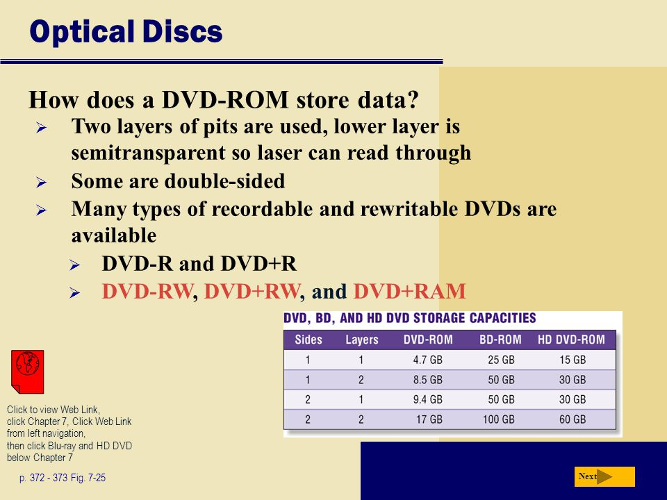 Optical Discs How does a DVD-ROM store data? p. 372 - 373 Fig. 7-25 Next Two layers of pits are used, lower layer is semitransparent so laser can read