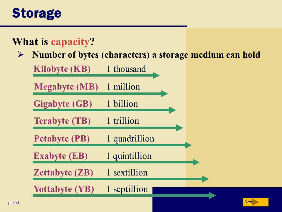 Storage What is capacity? p. 356 Next Kilobyte (KB)1 thousand Megabyte (MB)1 million Gigabyte (GB)1 billion Terabyte (TB)1 trillion Petabyte (PB)1 qua