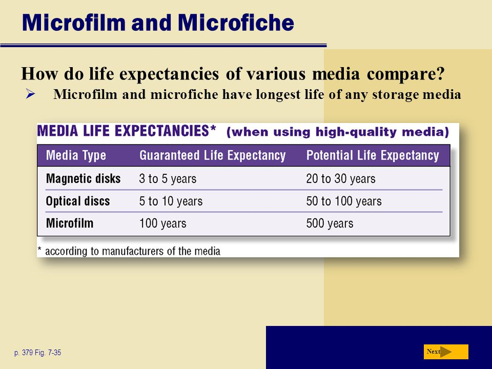 Microfilm and Microfiche How do life expectancies of various media compare? p. 379 Fig. 7-35 Next Microfilm and microfiche have longest life of any st