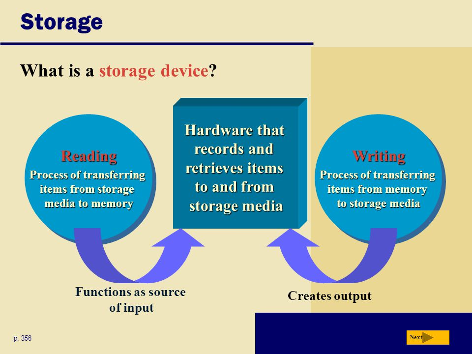 Summary of Storage Internal hard disks External and removable hard disks Floppy disks CD-ROMs Recordable and Rewritable CDs DVD-ROMs Blu-ray Discs (BDs) HD DVD discs Recordable and Rewritable DVDs Tape PC Cards and ExpressCard modules Flash memory cards and USB flash drives Chapter 7 Complete Smart cards, microfilm, and microfiche