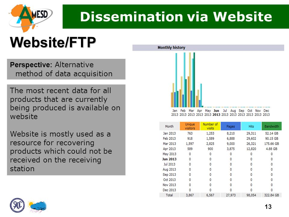 Website/FTP The most recent data for all products that are currently being produced is available on website Website is mostly used as a resource for recovering products which could not be received on the receiving station Perspective: Alternative method of data acquisition 13 Dissemination via Website