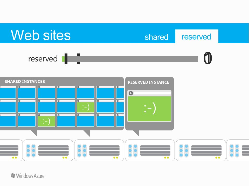 SHARED INSTANCES 1 shared reserved RESERVED INSTANCE 0 reserved Web sites