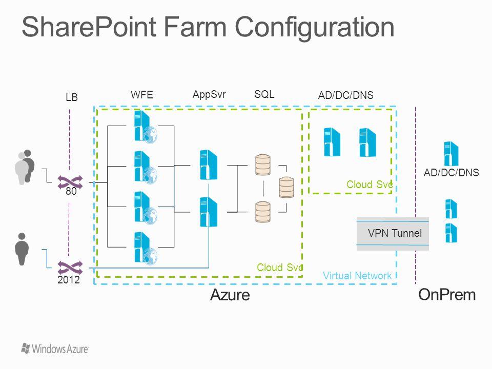 AD/DC/DNS OnPrem LB WFE SQL AppSvr 80 2012 VPN Tunnel Cloud Svc Virtual Network Azure AD/DC/DNS