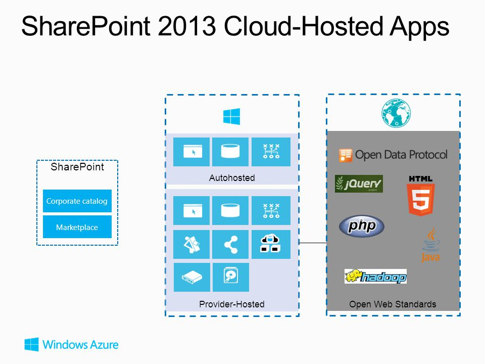 SharePoint 2013 Cloud-Hosted Apps Corporate catalog Marketplace SharePoint Autohosted Provider-Hosted Open Web Standards