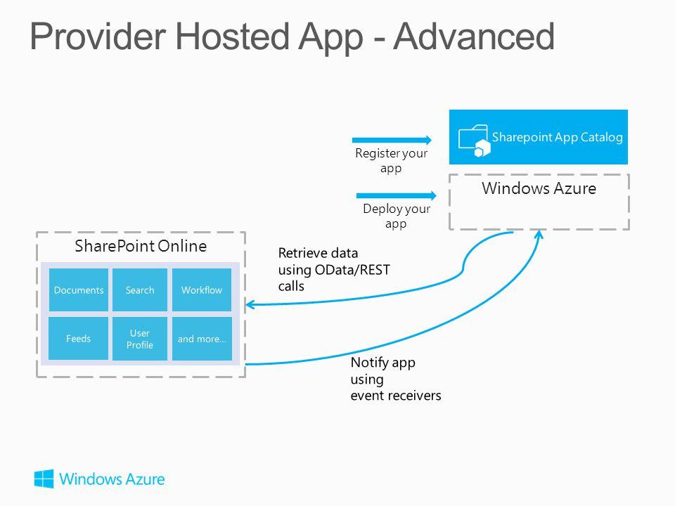 Deploy your app Windows Azure Register your app SharePoint Online