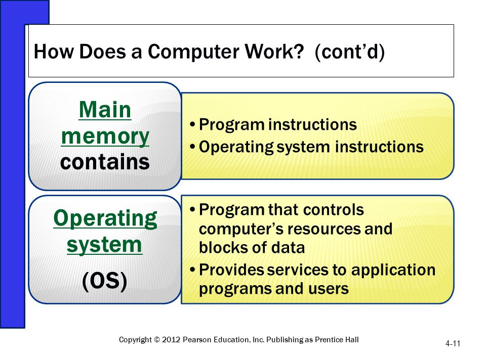 Program instructions Operating system instructions Main memory Main memory contains Program that controls computers resources and blocks of data Provi