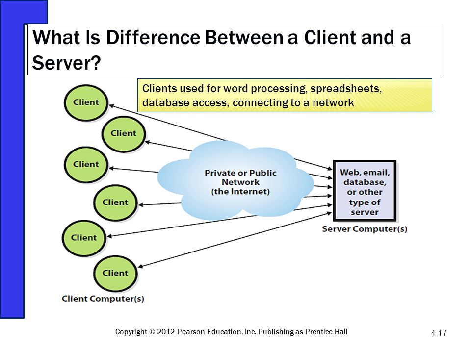 What Is Difference Between a Client and a Server? Copyright © 2012 Pearson Education, Inc. Publishing as Prentice Hall 4-17 Clients used for word proc