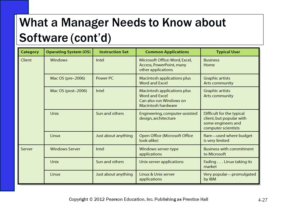 What a Manager Needs to Know about Software (contd) 4-27 Copyright © 2012 Pearson Education, Inc. Publishing as Prentice Hall