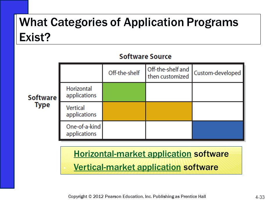 Horizontal-market applicationHorizontal-market application software Vertical-market application software Vertical-market application What Categories o