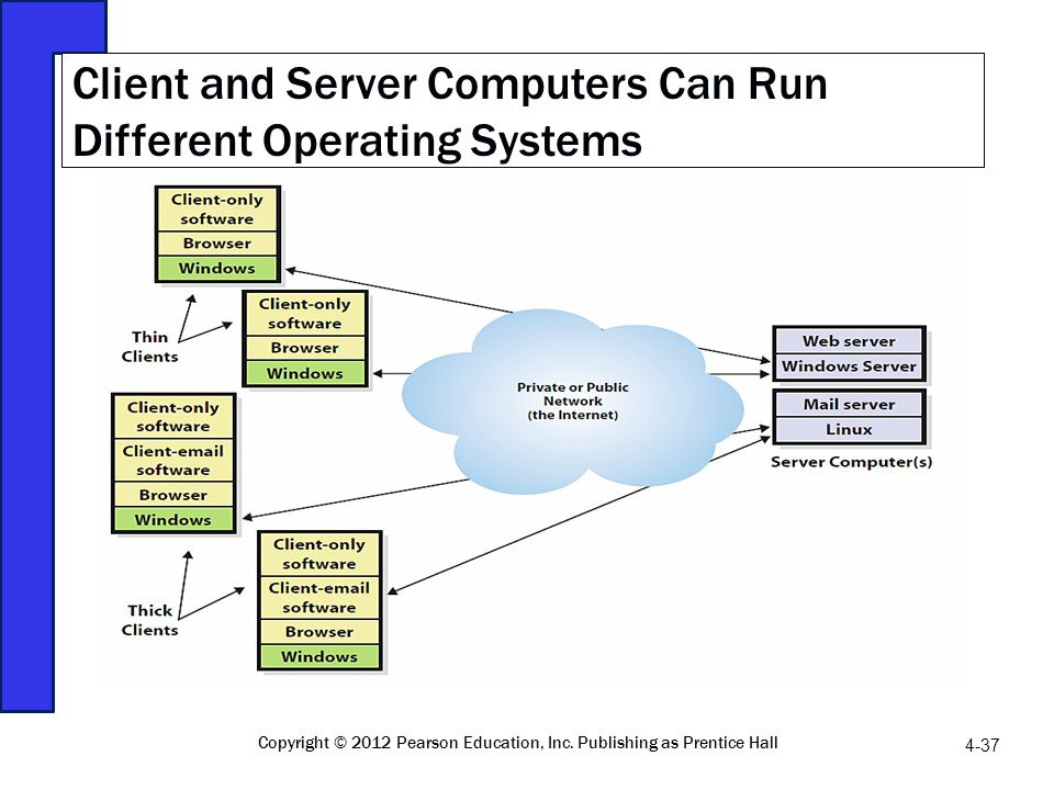 Client and Server Computers Can Run Different Operating Systems Copyright © 2012 Pearson Education, Inc. Publishing as Prentice Hall 4-37