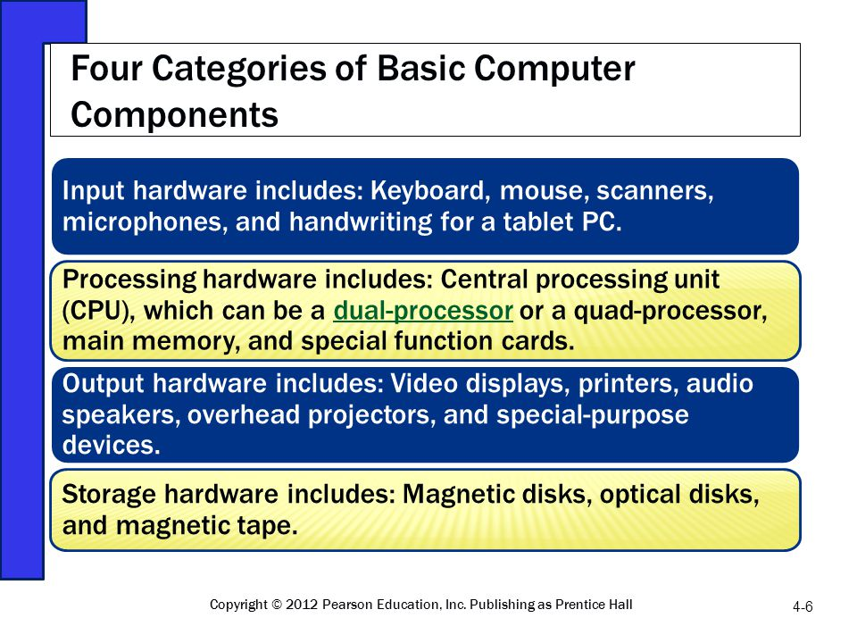 Input hardware includes: Keyboard, mouse, scanners, microphones, and handwriting for a tablet PC. Processing hardware includes: Central processing uni