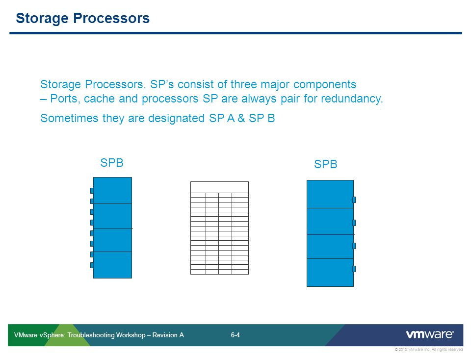 6-4 © 2013 VMware Inc. All rights reserved VMware vSphere: Troubleshooting Workshop – Revision A Storage Processors Storage Processors. SPs consist of