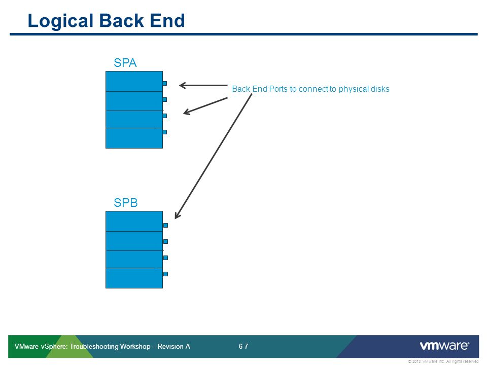 6-7 © 2013 VMware Inc. All rights reserved VMware vSphere: Troubleshooting Workshop – Revision A SPA SPB 012012 Logical Back End 012012 Back End Ports