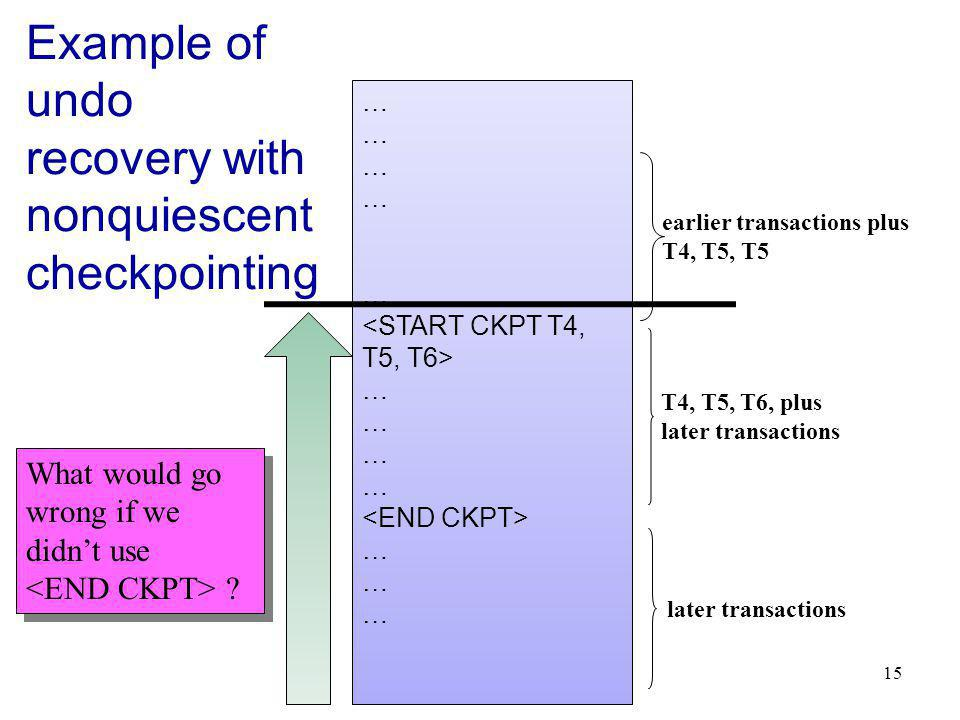 15 Example of undo recovery with nonquiescent checkpointing … … … T4, T5, T6, plus later transactions earlier transactions plus T4, T5, T5 later transactions What would go wrong if we didnt use .
