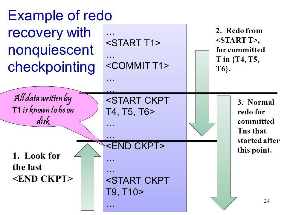 24 Example of redo recovery with nonquiescent checkpointing … … … … … … 1.