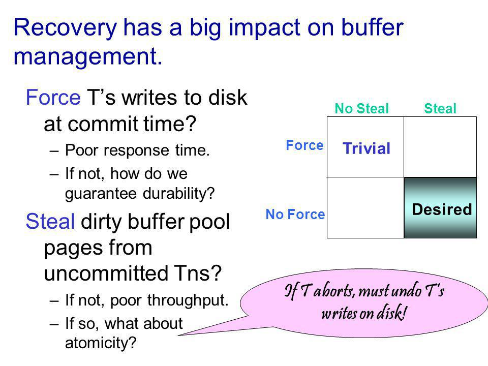Recovery has a big impact on buffer management. Force Ts writes to disk at commit time.