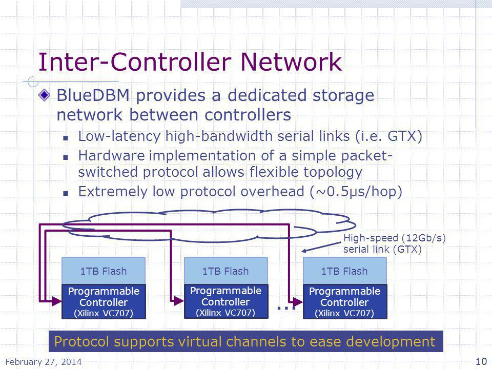 Inter-Controller Network BlueDBM provides a dedicated storage network between controllers Low-latency high-bandwidth serial links (i.e. GTX) Hardware