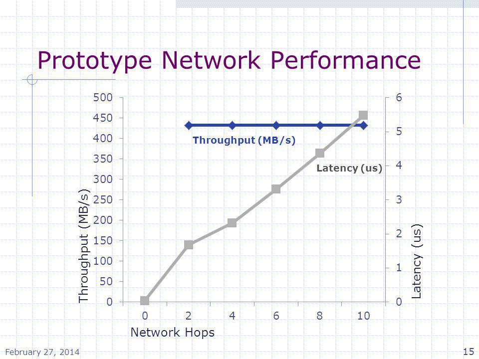 Prototype Network Performance February 27, 2014 15
