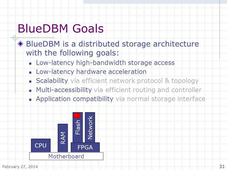 BlueDBM Goals BlueDBM is a distributed storage architecture with the following goals: Low-latency high-bandwidth storage access Low-latency hardware a